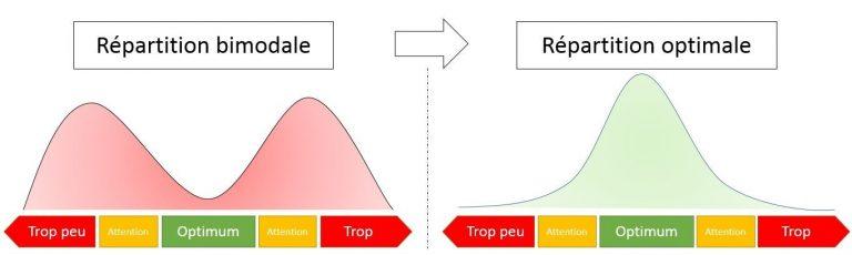 DDMRP courbe