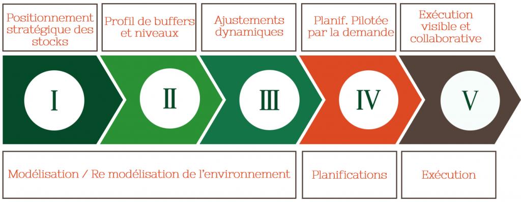 etapes ddmrp